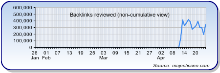 backlink di cultura.it