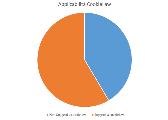 Applicabilità cookielaw