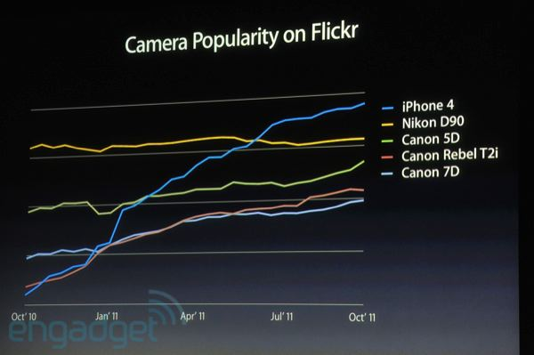 La popolarità dell'iPhone su Flickr