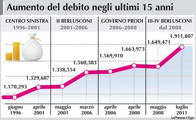 Il debito pubblico italiano in infografiche